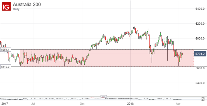 ASX 200 Tehnical Analsis: Look Out For A New Lower High