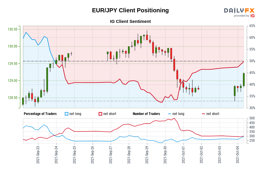 EUR/JPY IG Client Sentiment: Our data shows traders are now net-long EUR/JPY for the first time since Sep 23, 2021 when EUR/JPY traded near 129.49.