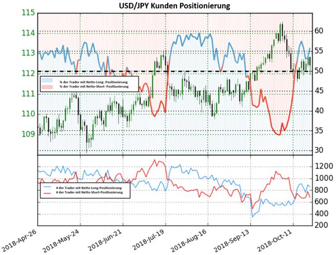 USD/JPY: Short-To-Long Ratio kaum verändert