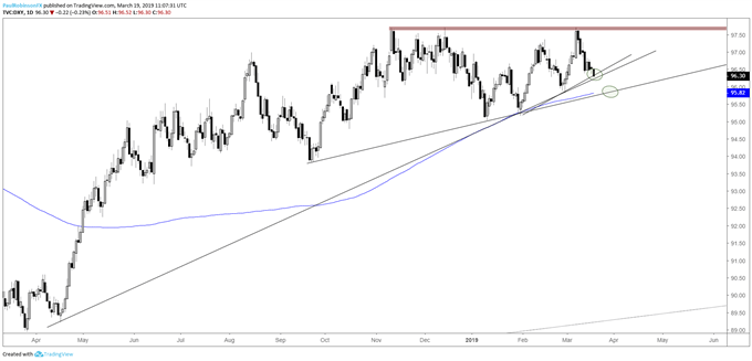 US Dollar Index (DXY) corrective after breakout