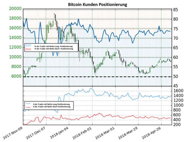 Bitcoin: Kurs könnte auf Basis des Sentiments weiter fallen