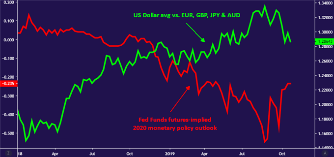 Chart of the US Dollar falling as 2020 Fed rate cut expectations moderate