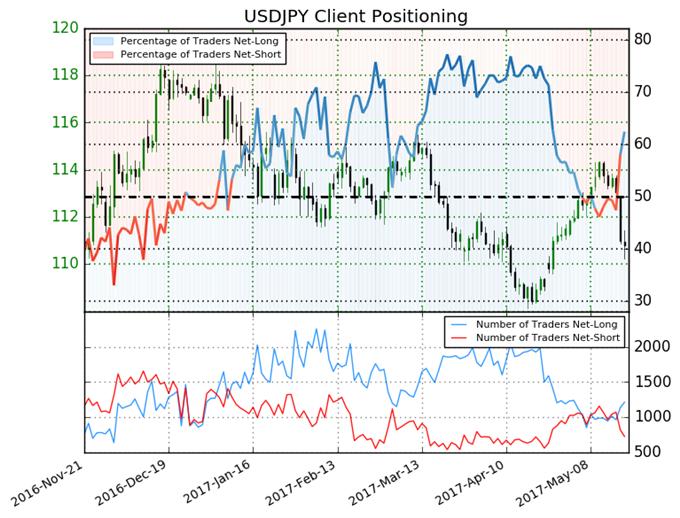 Yen May Fall As Net Long Positions Spike