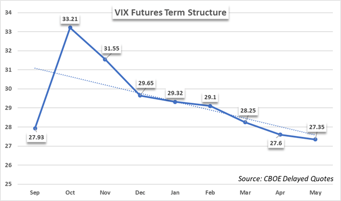 vix vadeli işlemler dönem yapı tablosu