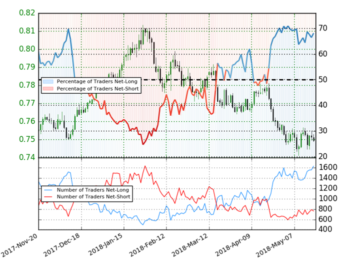 Aud Usd Ig Client Positioning