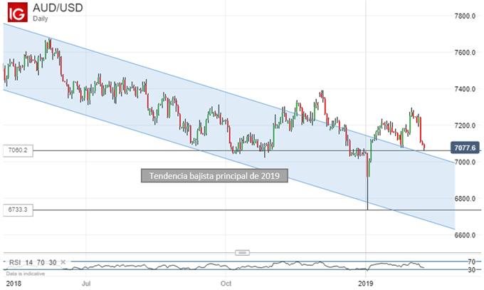 El descenso del dólar australiano podría frenarse la próxima semana