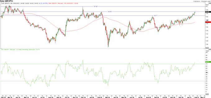 British Pound (GBP) Latest: Key GBP/USD, GBP/JPY, EUR/JPY Levels to Watch