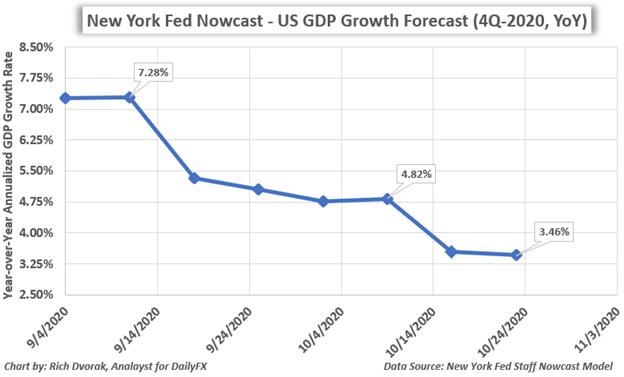 Previsione del tasso di crescita del PIL USA per il 4 ° trimestre 2020