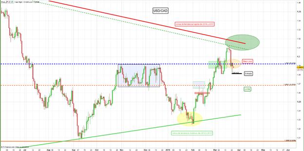 USD/CAD de nuevo operando dentro de rango lateral de precios