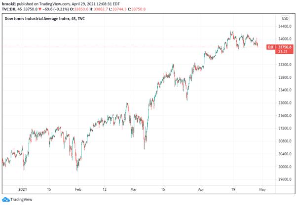 DOW, Dow Jones, DJIA