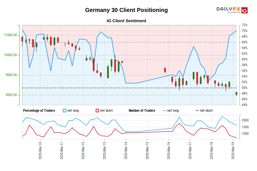 Germany 30 IG Client Sentiment: Our data shows traders are now at their most net-long Germany 30 since Mar 09 when Germany 30 traded near 10,590.30.