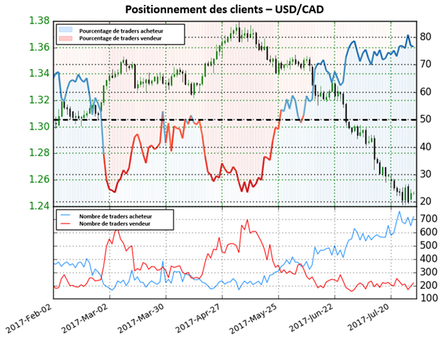 Selon le Sentiment, les perspectives de l'USD/CAD sont mitigées