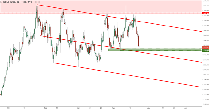 gold prices eight hour chart