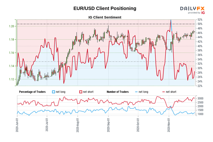 EUR/USD at Risk as ECB Signals Recalibration of Monetary Policy Tools
