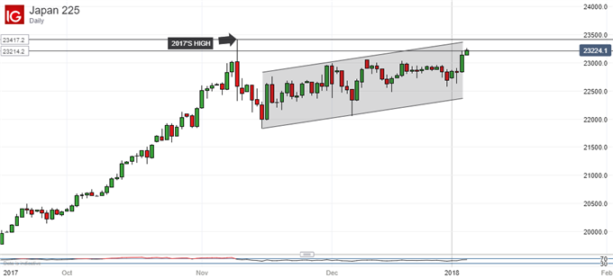 Nikkei 225 Technical Analysis: Upside Break Hard To Trust Yet