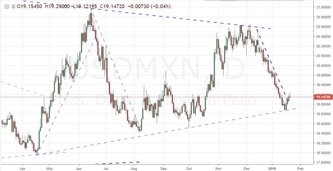 Among Emerging Market Currencies, USDMXN Is a Pair to Watch