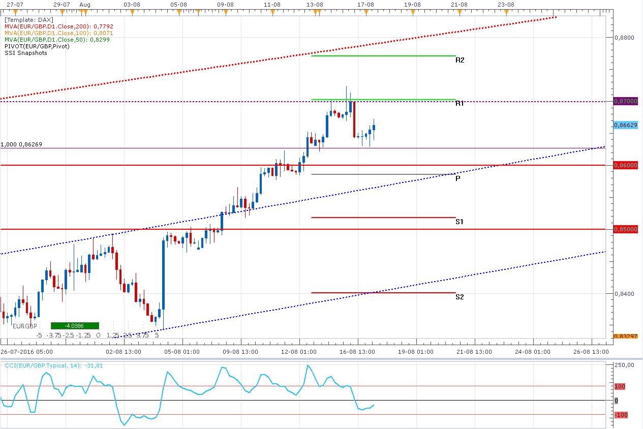 El EUR/GBP alcanza el S1 - ¿Volverá a la zona de 0,8700?