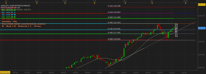 Análisis técnico USD/JPY: Buscando el camino hacia máximos recientes