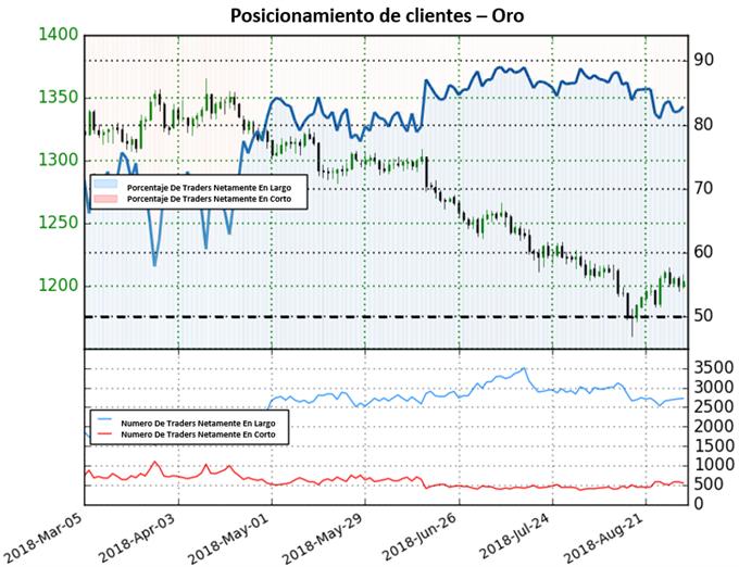 La incertidumbre desancadena un oro mixto