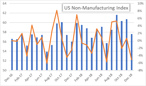 US ISM Services Index Misses Expectations in December