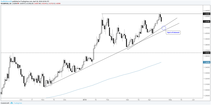 GBPUSD daily chart, trend-line support below