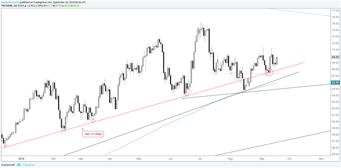 crude oil daily chart, july slope