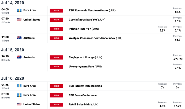 Forex Economic Calendar EUR USD AUD ZEW Economic Sentiment CPI Inflation Consumer Confidence ECB Meeting Retail Sales