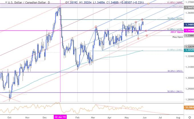 USD/CAD Price Chart - US Dollar vs Canadian Dollar Daily - Loonie Technical Outlook