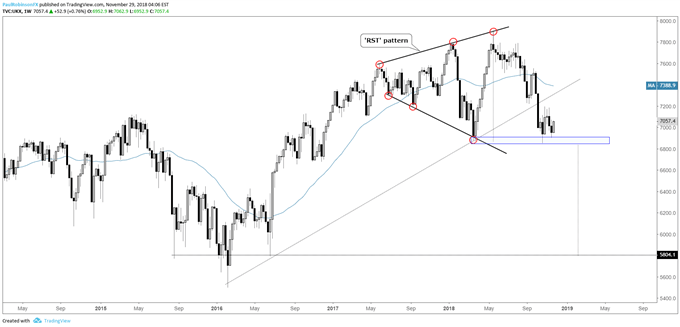 FTSE weekly chart, 'RST' pattern still in effect