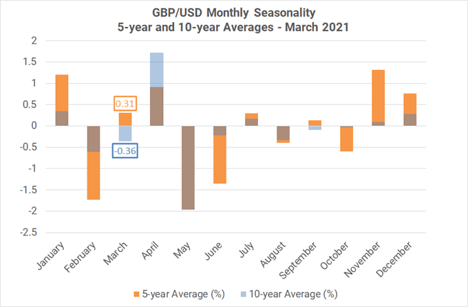 https://a.c-dn.net/b/3iWwOT/monthly-forex-seasonality-march-2021-dollars-mixed-but-gold-stocks-favor-weakness_body_Picture_6.png