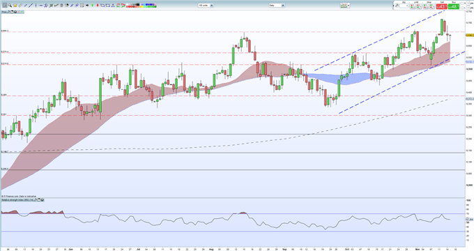 US Dollar Rally Stutters, Technical Support Nears
