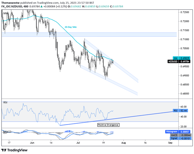 NZD/USD Breakout Chance Shifts Into View