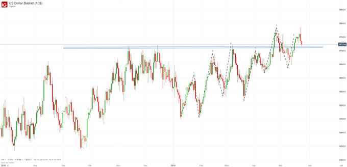US Dollar Index Chartanalyse auf Tagesbasis