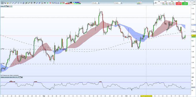 GBPUSD Weekly Technical Outlook: Higher Prices Unlikely