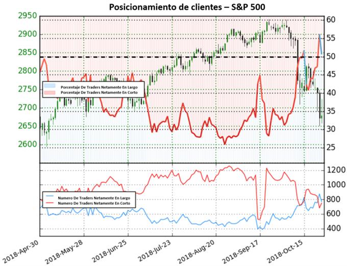 S&P 500 también extiende sesgo de mercado mixto