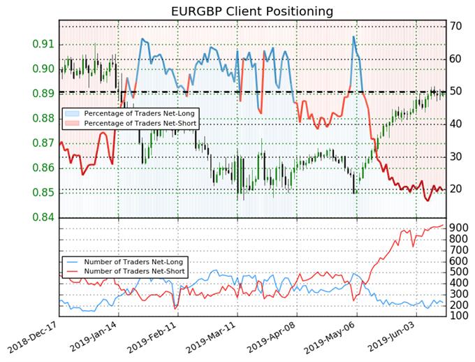 igcs, ig client sentiment index, igcs eurgbp, eurgbp price chart, eurgbp price forecast, eurgbp price technical analysis