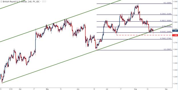 U.S. Dollar Setups Ahead of Jackson Hole: EUR/USD, GBP/USD