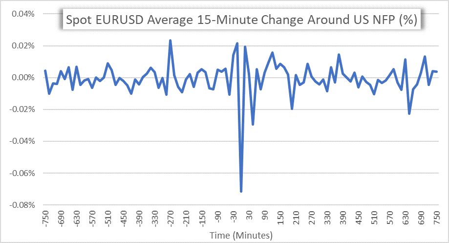 Forex data release