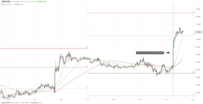 Banco de Inglaterra mantiene su política monetaria sin cambios: GBP/USD rompe al alza