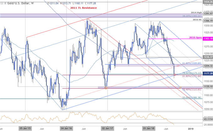 Gold Prices Test 2015 Uptrend Support Ahead of Jackson Hole