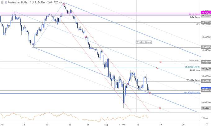 Graphique du cours de la paire de devises AUD/USD - unité de temps 4heures - analyse technique