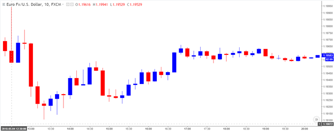 Image of EURUSD 10-minute chart