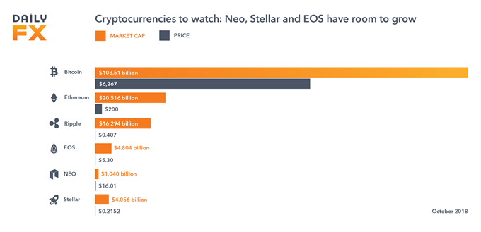 New Cryptocurrencies to Watch in 2019: NEO, EOS & Stellar