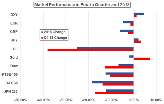 First Quarter 2019 Technical Forecasts for the Dollar, Pound, Gold, Equities, and More