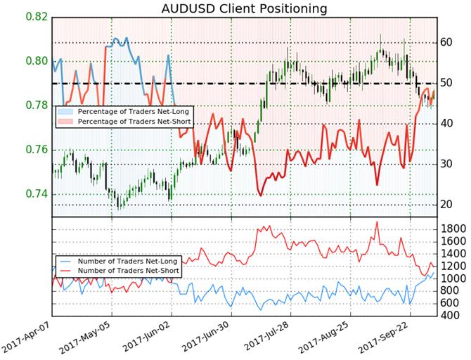 Asia AM Digest: Aussie Dollar Outlook Negative as Data Looms Ahead