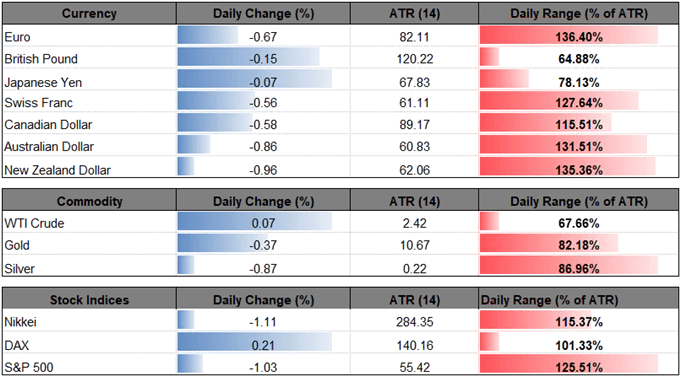 Image of daily change for major currencies