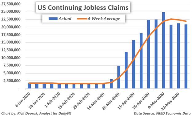 Weekly Continuing Jobless Claims Historical Data Dow Jones S&P 500 Price Chart Forecast