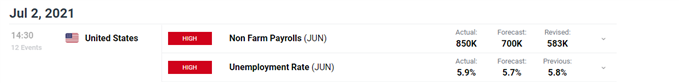 NFP data on econ calendar DailyFX