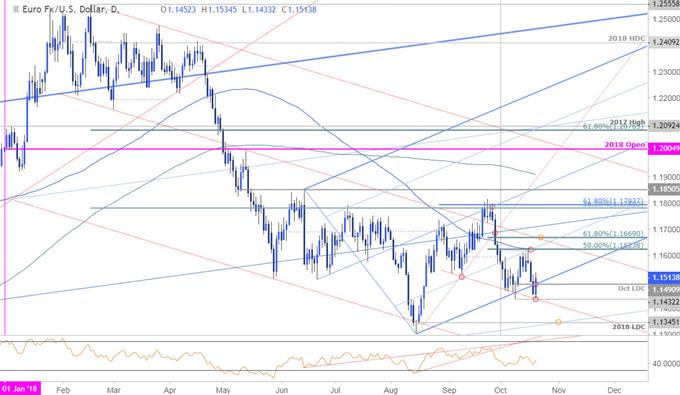 EUR/USD-Tageschart