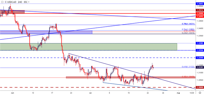 usd/cad usdcad price chart